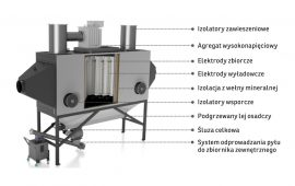 Najwyższą skuteczność odpylania zapewniają elektrofiltry